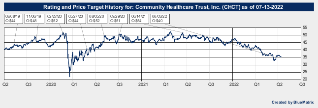 Community Healthcare Trust, Inc.