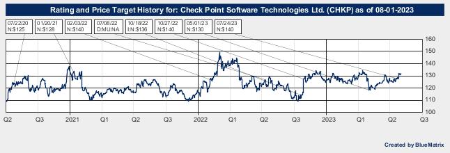 Check Point Software Technologies Ltd.