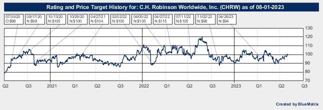 C.H. Robinson Worldwide, Inc.