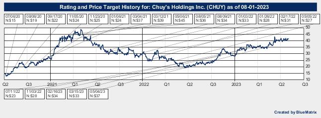 Chuy's Holdings Inc.