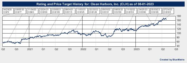 Clean Harbors, Inc.