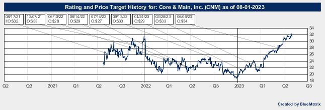 Core & Main, Inc.
