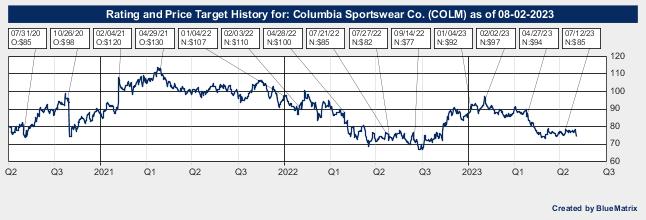 Columbia Sportswear Co.