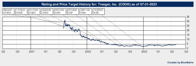 Traeger, Inc.