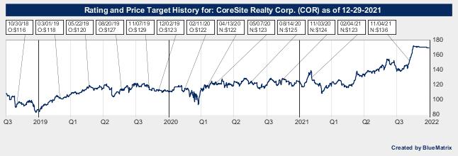CoreSite Realty Corp.