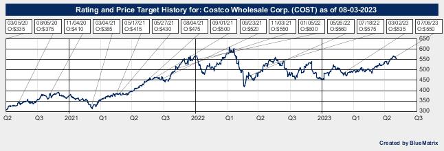 Costco Wholesale Corp.