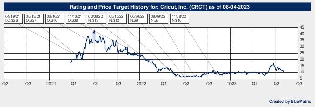 Cricut, Inc.