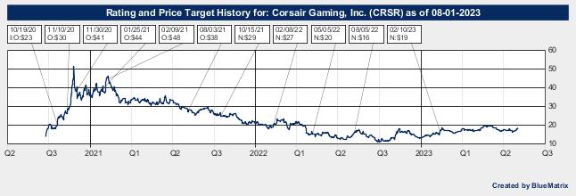Corsair Gaming, Inc.
