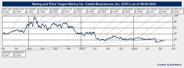 Castle Biosciences, Inc.