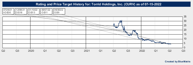 Torrid Holdings, Inc.