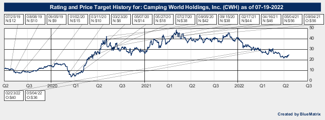 Camping World Holdings, Inc.