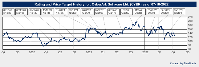 CyberArk Software Ltd.