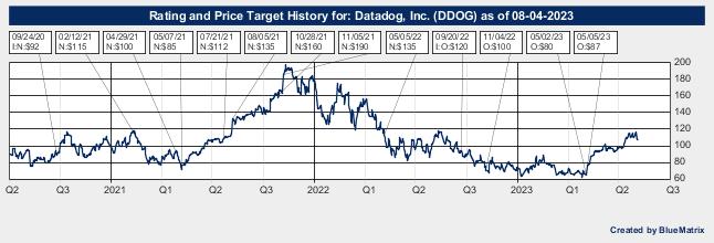 Datadog, Inc.