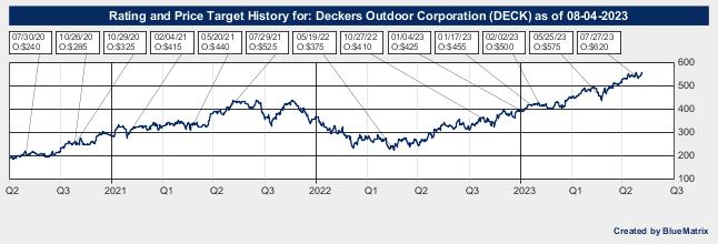 Deckers Outdoor Corporation