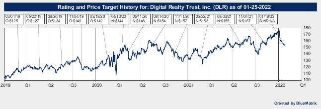 Digital Realty Trust, Inc.
