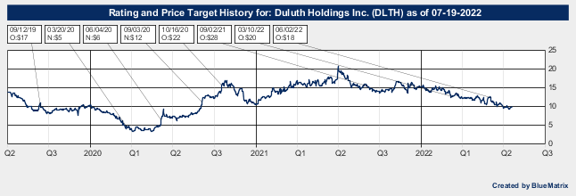 Duluth Holdings Inc.