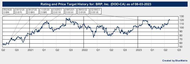 BRP, Inc.