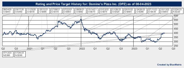 Domino's Pizza Inc.