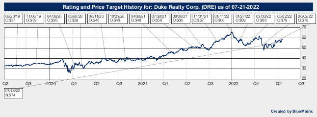 Duke Realty Corp.