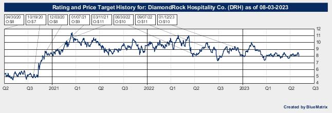 DiamondRock Hospitality Co.