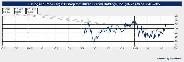 Driven Brands Holdings, Inc.