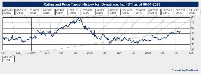 Dynatrace, Inc.
