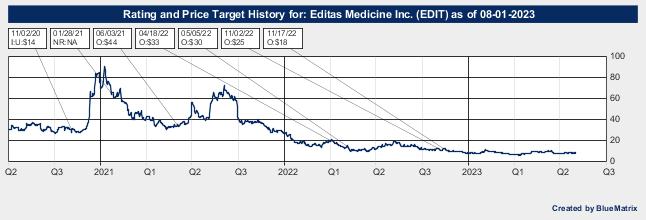 Editas Medicine Inc.
