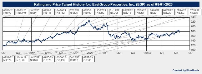 EastGroup Properties, Inc.