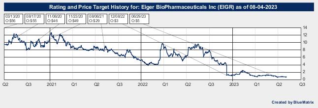 Eiger BioPharmaceuticals Inc