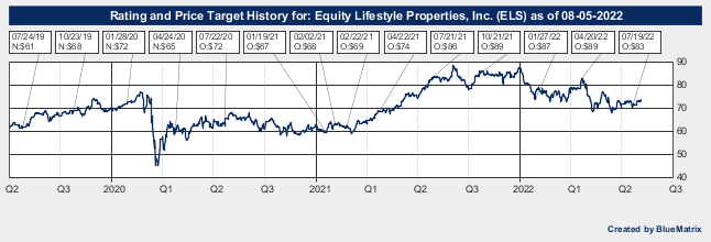 Equity Lifestyle Properties, Inc.