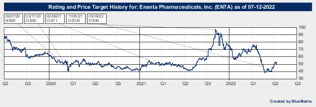 Enanta Pharmaceuticals, Inc.