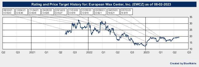 European Wax Center, Inc.