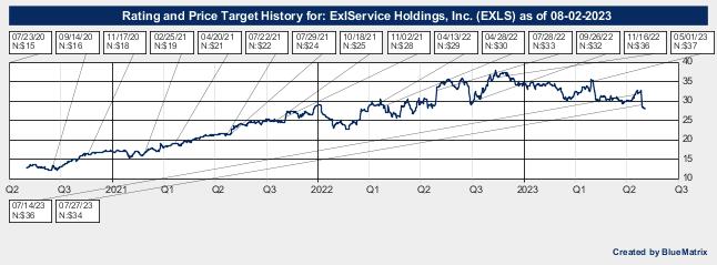 ExlService Holdings, Inc.