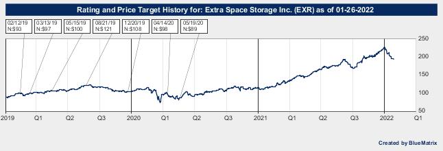 Extra Space Storage Inc.