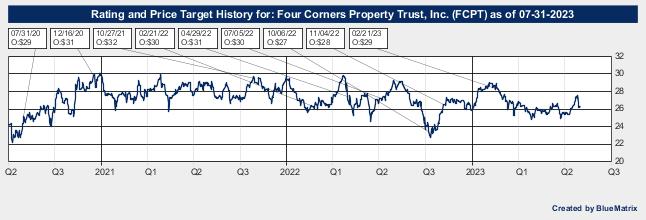 Four Corners Property Trust, Inc.