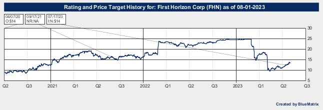 First Horizon National Corp