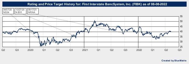 First Interstate BancSystem, Inc.
