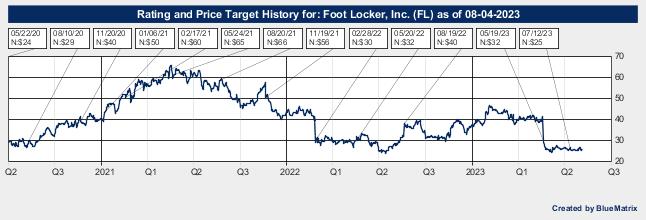 Foot Locker, Inc.