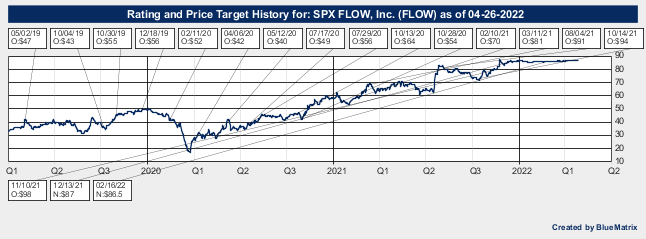 SPX FLOW, Inc.