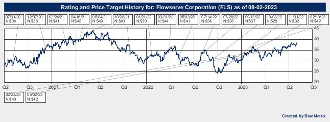 Flowserve Corporation