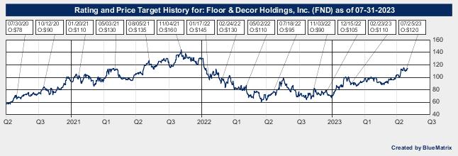 Floor & Decor Holdings, Inc.