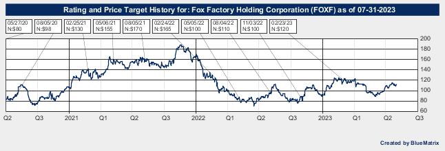 Fox Factory Holding Corporation