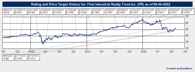 First Industrial Realty Trust Inc.