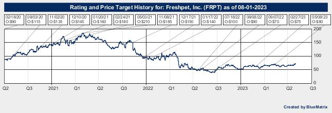 Freshpet, Inc.