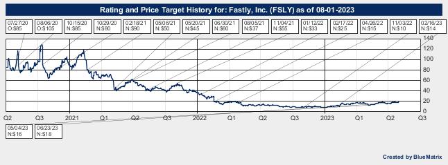 Fastly, Inc.