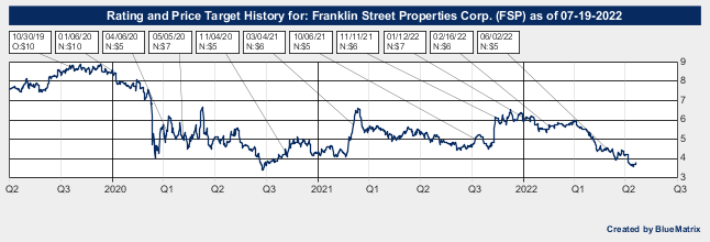 Franklin Street Properties Corp.