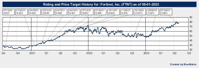 Fortinet, Inc.
