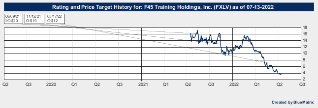 F45 Training Holdings, Inc.