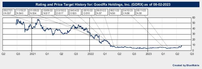 GoodRx Holdings, Inc.