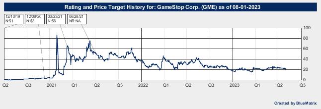 GameStop Corp.